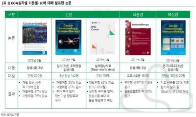 """""""녹십자셀, 흑자경영 시대 열었다""""-상상인"""
