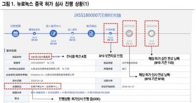 """""""메디톡스, 중국 판매허가 4분기 가능성 높아""""-NH"""