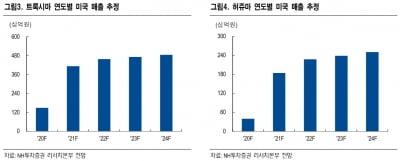 """""""셀트리온헬스케어, 신제품 효과로 제2의 도약""""-NH"""