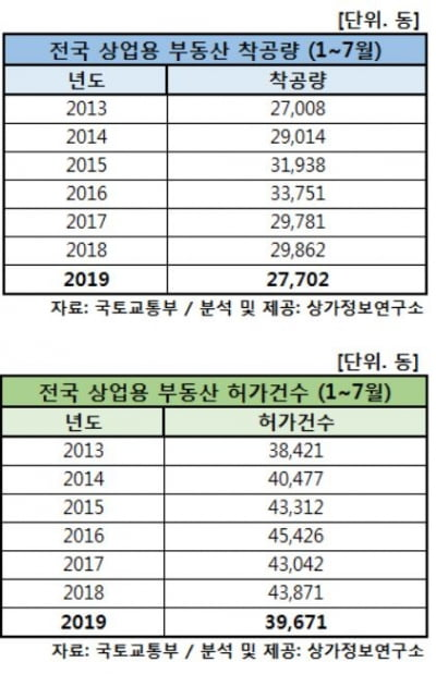 전국 상업용 부동산 착공량, 6년만에 최저치