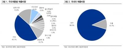 """""""유나이티드제약, 가치주·배당주 관점에서 매력""""-IBK"""