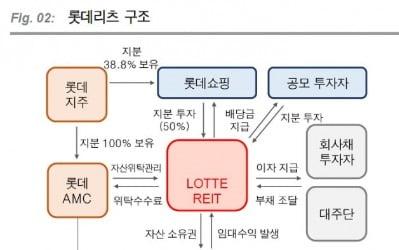 """""""롯데리츠, 주가 상승 보다 '배당확대' 기대""""-KTB"""