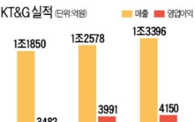 """""""해외수출 증가, 예상보다 가팔라"""" KT&G, 好실적 기대 '모락모락'"""