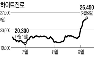 '테슬라 효과'…하이트진로, 52주 신고가 '캬아~'