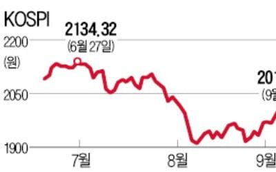 """11일 선물·옵션 동시만기…""""매물폭탄 없을 듯"""""""