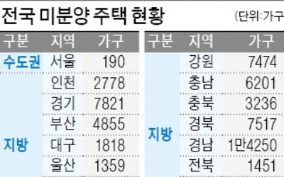 """""""고향길 알짜 미분양 찾아보세요…울산·충남 집값 반등 가능성 높아"""""""