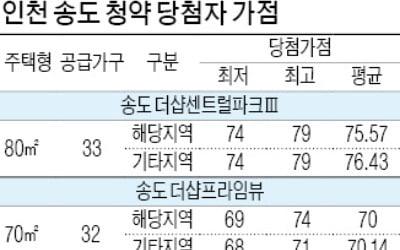 송도 청약가점, 서울 강남보다 높아