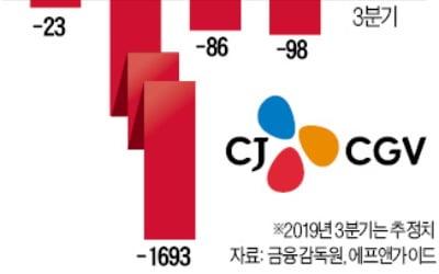 CJ CGV, 6분기 만에 순이익 내나