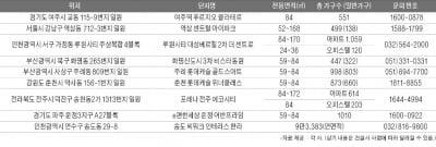 우수한 도로·철도 교통망 신규 분양단지 '청약대박' 노린다
