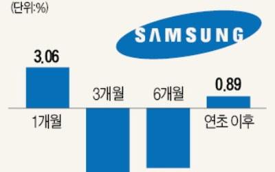 삼성그룹株펀드 '대장' 따라 진격