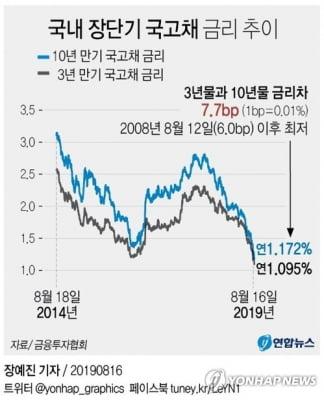 """유진투자 """"기관 해외채권투자 증가…투자 비중 최고"""""""