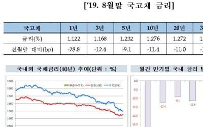 안전자산 선호에 8월 국내 채권금리 역대 최저 수준