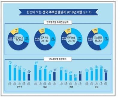 상한제 예고에 8월 아파트 분양 86% 급증…서울 2.6배로