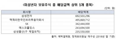 미취학아동 보유주식 921억원…배당으로 10억원 수령