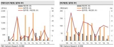 """""""IMO 2020은 허상""""…정유·조선 영향 미미할 것-SK"""