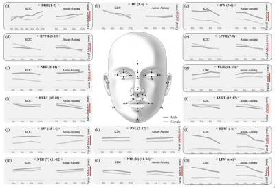 테라젠이텍스, 한국인 연령별 얼굴 변화 연구논문 발표