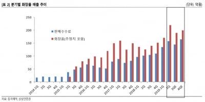 1000억원대 현금부자 동국제약, 본격 설비투자…CMO 시동