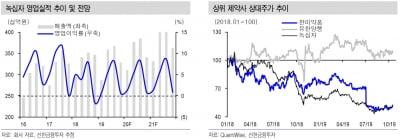 """""""녹십자, 하반기도 영업이익 증가 예상""""-신한"""