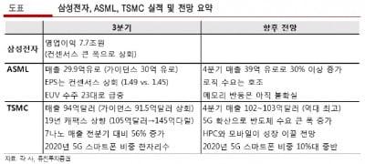 """""""시장호전 반도체株, 매크로 리스크 안정되면 시장수익률 상회""""-유진"""