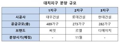 강남 '주택' 재건축 본격화…대치1·2·3지구,1033가구 분양 예정