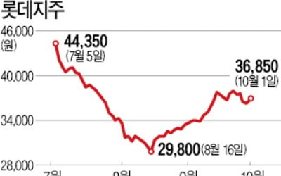 롯데그룹株 '한숨'…리츠 상장만 바라본다