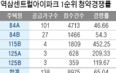 '강남 로또' 역삼센트럴아이파크 138가구 모집에 9000명 몰려