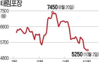 태림포장, 高배당 정책 폐기되나…M&A 이슈 끝나자 주가 내리막