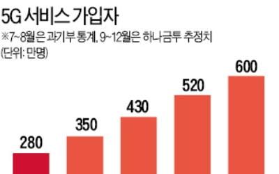 5G 가입자수 수직상승…통신3사 실적 '부푼 꿈'