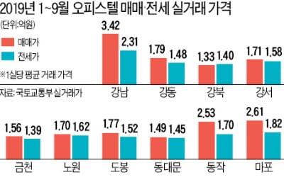 금천·동대문·구로…여성 직장인·대학생 수요 많은 곳 오피스텔 집중 공급