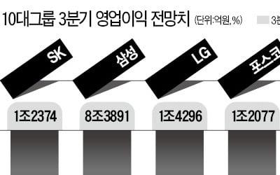 10대그룹 3분기 영업이익 추정치 보니…현대자동차만 빼고 모두 '뒷걸음'