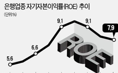 """설상가상 은행株…""""ROE 올해부터 꺾여"""""""