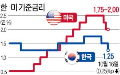 """기준금리 다시 역대최저…韓銀 """"더 내릴 여력 있다"""""""