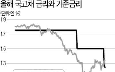 채권 강세장 끝물?…회사채도 주춤