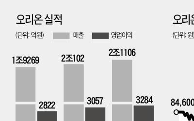 '한한령' 딛고 中서 영토회…식품 대장株 굳히는 오리온