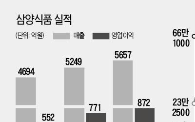 불닭볶음면 날개 단 삼양식품…'수출 효과'로 두 달 새 40%↑