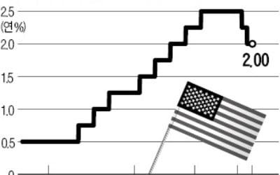 美 Fed, 이달 말 기준금리 '추가 인하 후 종료' 가능성