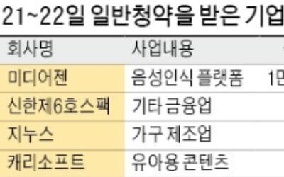 청약일정 겹친 공모기업 4곳…캐리소프트 웃고 지누스 울상