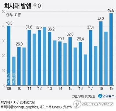 """신한금투 """"올해 회사채 발행액 사상 최대 전망"""""""