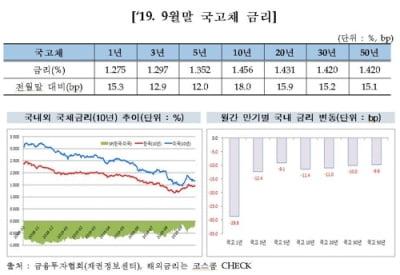 """""""9월 채권금리, 미중 무역분쟁 완화 기대감에 상승"""""""