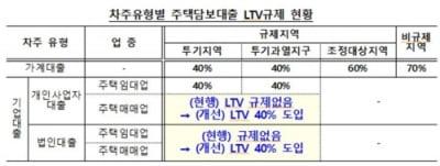 오늘부터 주택매매·임대업자에도 LTV 40% 적용