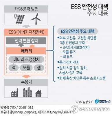 "KB증권 ""삼성SDI ESS 안전대책, 산업 신뢰회복에 기여"""