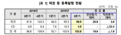 3분기 채권·CD 자금조달 103.8조원…19.6% 증가