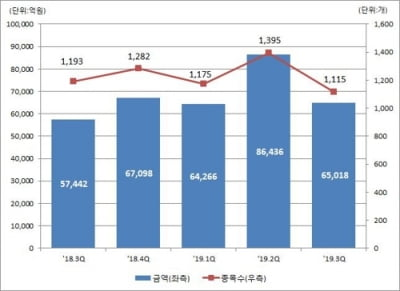 3분기 DLS 발행액 6조5천억원…전분기보다 24.8% 감소
