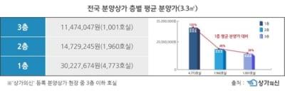"""""""전국 1층 상가 분양가 3.3㎡당 평균 3천22만원…2층의 2배"""""""