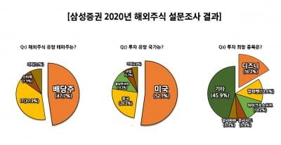 2020년 투자하고 싶은 해외주식 1위는…겨울왕국2의 월트디즈니