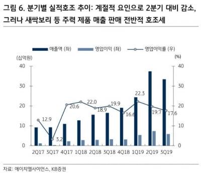 """""""에이치엘사이언스, '새싹보리' 히트에 '우슬시크릿' 기대"""""""