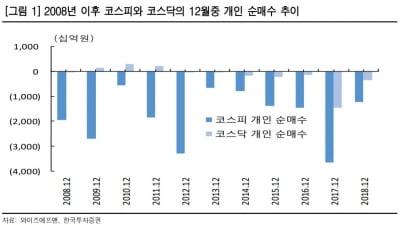 """관행이 된 12월 개인 '팔자'…""""연말연초 저점매수로 대응"""""""