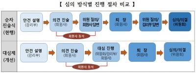 거래소, 제재대상 회원사 방어권 확대…상호공방 대심제 도입