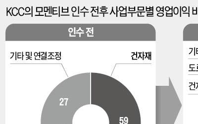 "KCC의 '실리콘 집념'…""내년 제2의 도약"""