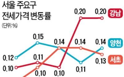 '강남학군' 전셋값 강세…매물 품귀에 상승폭 두 배